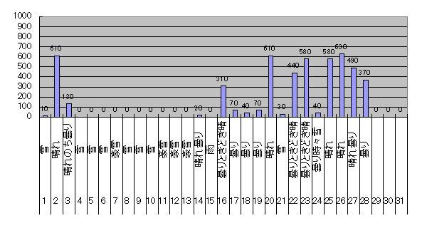 2018年2月のGTI給電量グラフ