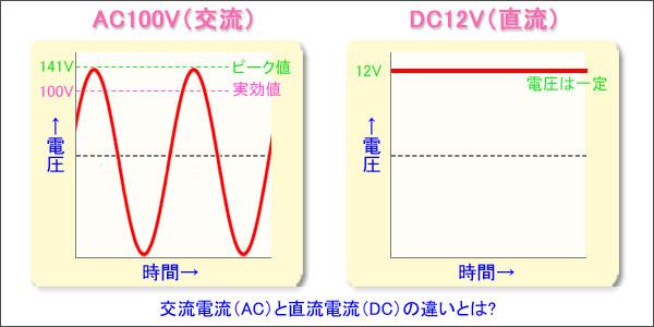 直流電流(DC)と交流電流(AC)の違い