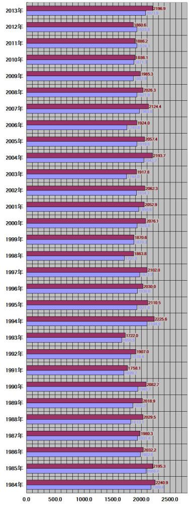 熊本県熊本市30年グラフ